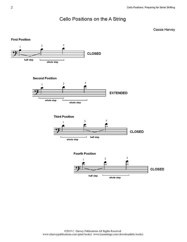 Free Note Chart: ​Cello Positions ​on the A String